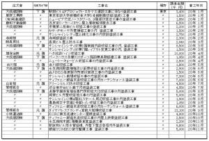 H20-工事履歴